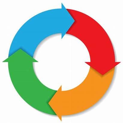 Process Cycle Continuity Vector Plan Act Check