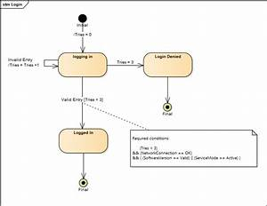 State Chart Diagram For Login