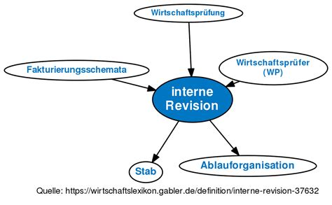 interne revision definition im gabler