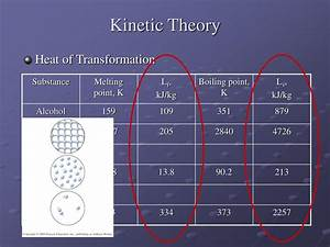 Ppt - Kinetic Theory  The Microscopic Macroscopic Connection Powerpoint Presentation
