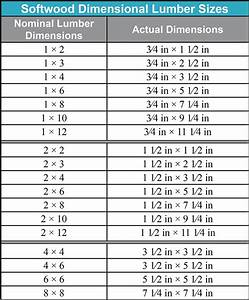 Planed Timber Sizes Chart Jrl Woodworking Free Furniture Plans And Woodworking