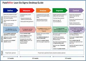 project charter powerpoint template google zoeken lean With six sigma black belt project template