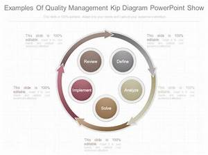 Examples Of Quality Management Kip Diagram Powerpoint Show