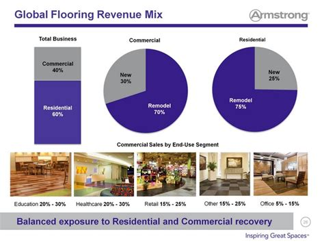 armstrong flooring revenue armstrong flooring overview