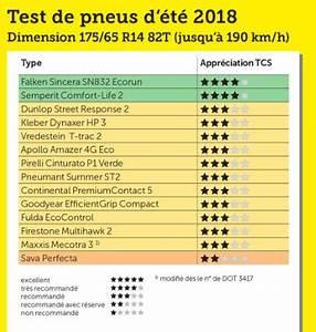 Classement Marque Pneu : test des pneus t par le tcs le prix ne fait pas forc ment la qualit ~ Maxctalentgroup.com Avis de Voitures