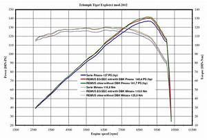 Remus Hexacone Slip-on Exhaust Triumph Tiger Explorer    Xc 2012-2015
