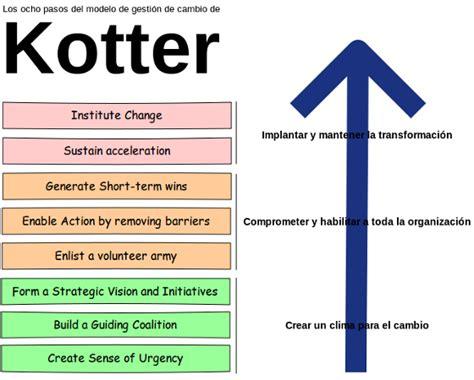 Kotter Gestion Del Cambio by Gesti 243 N It El Modelo De Gesti 243 N Del Cambio De John Kotter