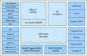 Ingenic Semiconductor M200 M150 Jz4780 Jz4775 Jz4760b