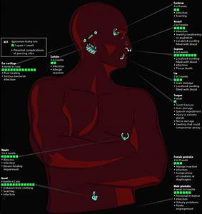 Pin Chart Piercing For Ear on Pinterest