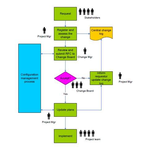 change management process