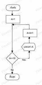 U0e1c U0e31 U0e07 U0e07 U0e32 U0e19  Flowchart Diagram