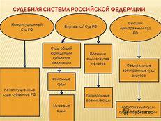 судебная система в московском централизованном государстве