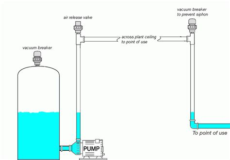Anti Siphon Faucet Diagram thermoplastic vacuum breakers pvc cpvc pvdf pp