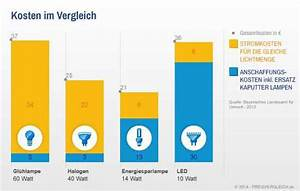 Led Watt Vergleich : energiesparlampen ein kostenvergleich auf ~ A.2002-acura-tl-radio.info Haus und Dekorationen