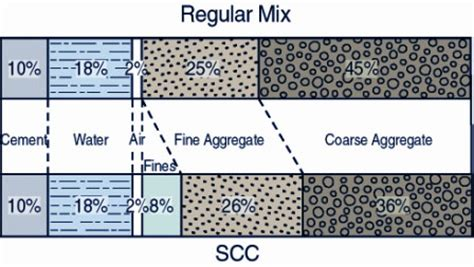 concrete mix design self consolidating high performance concrete scc