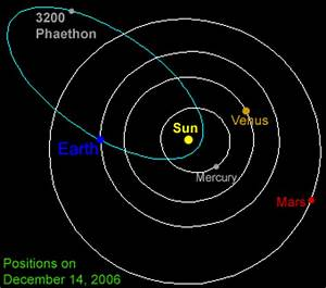 Asteroid (or Comet?) 3200 Phaethon - Windows to the Universe