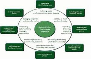 Define Customer Relationship Process - Assignment Point