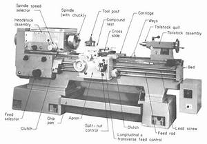 Diagram Of Engine Lathe  Machine  Tool In 2019