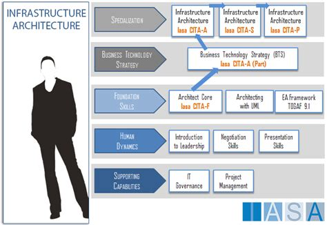 Infrastructure Architecture Iasaglobal