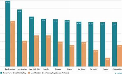 Pay Travel Nurse Nurses Average Gross Weekly