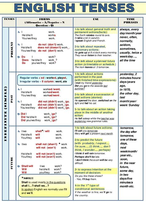 Verb Tenses (table