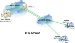 Network Diagram VPN Tunnel