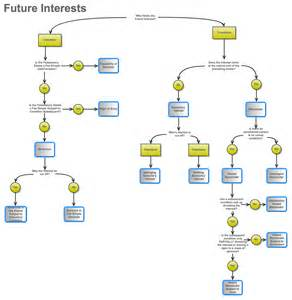 Property Future Interests Flow Chart