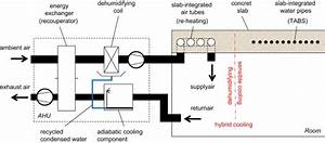Scheme Of The Air Handling Unit  Ahu  And Principle Of
