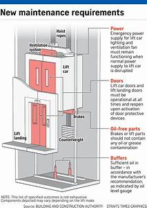Tighter Rules For Lift Upkeep Welcomed  Housing News  U0026 Top