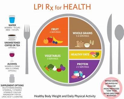 Health Plate Rx Healthy Serving Lpi Diagram