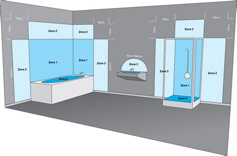 What are Bathroom Electrical Zones? Drench The