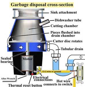how to replace or install a garbage disposal teaching