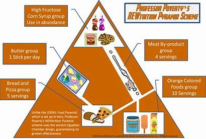 Pyramid Hunger Villains League Poverty Infiltrate Communities