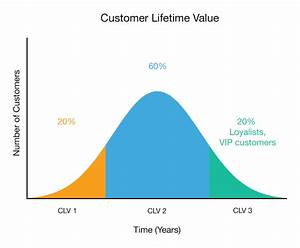 Customer Lifetime Value Berechnen : customer lifetime value e nor analytics consulting and training ~ Themetempest.com Abrechnung