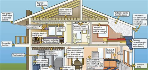 find asbestos products   home power
