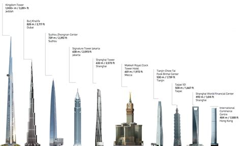 blackpool tower floor the s tallest tower will the burj khalifa at