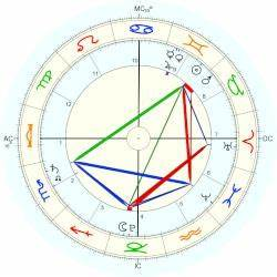 Abram Khan Horoscope For Birth Date 27 May 2013 Born In