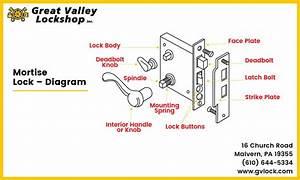 Best Door Locks For Every Type Of Door