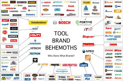 Four Companies Sell 48 Percent Of Power Tools