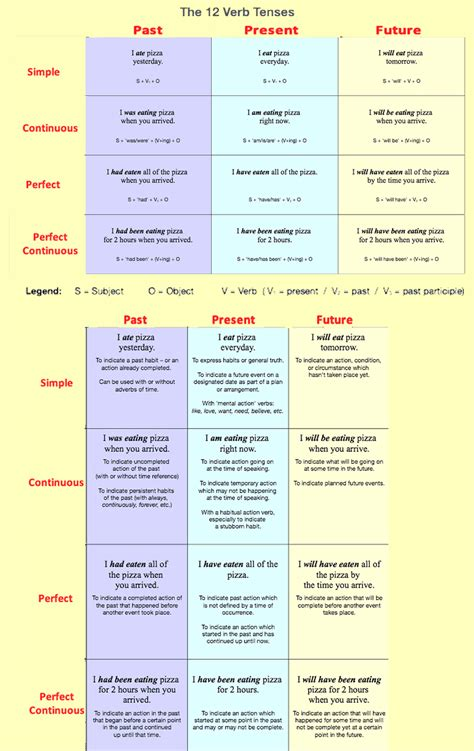 Best 25+ Tenses Grammar Ideas On Pinterest  Tenses English, Tenses In English Grammar And