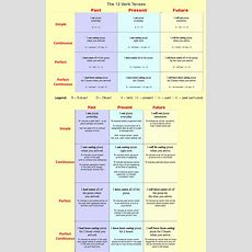 12 Verb Tenses English Grammar  12 Verb Tenses That Are In The English Language Tenses Are All