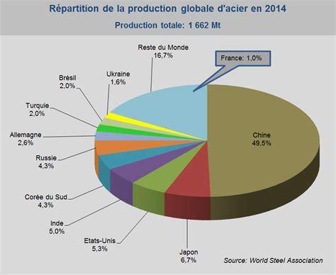 bureau en metal la production mondiale d acier en hausse de 1 2 en 2014