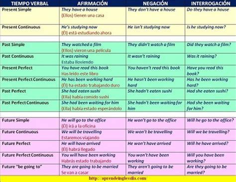 Un Resumen En Ingles by Un Cuadro Resumen De Los Tiempos Verbales En Ingl 233 S Con Ejemplos En Ingl 233 S Y Espa 241 Ol Y Pdf Para