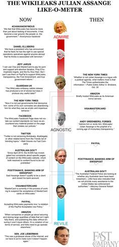 wikileaks infographics images   info