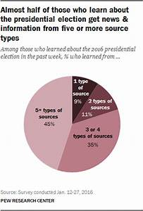 Where Americans Are Getting News About the 2016 ...