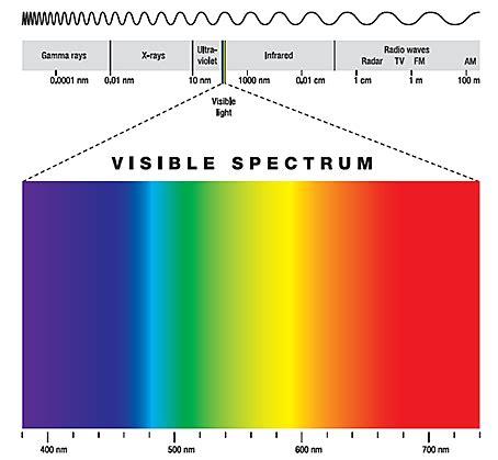 blue light wavelength blue light and your prevent blindness carolina