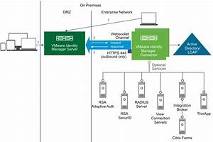 On Premises Deployment Model Using Vmware Identity Manager