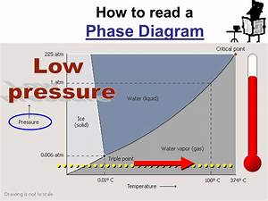 How To Read A Phase Diagram Especial  U00d1 U00eb U00e0 U00e9 U00e4 115 8th Grade
