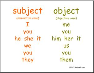 Ingles Iv Object Pronouns