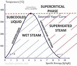 Saturated And Superheated Steam Table Pdf
